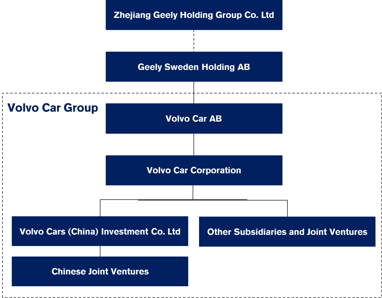 Company structure   Volvo Car Group